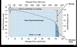 swagelok pressure regulator flow curve