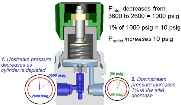 Video: Supply pressure effect in pressure reducing regulators