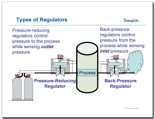 Swagelok Replay: Watch Our Webinar On Back Pressure Regulators