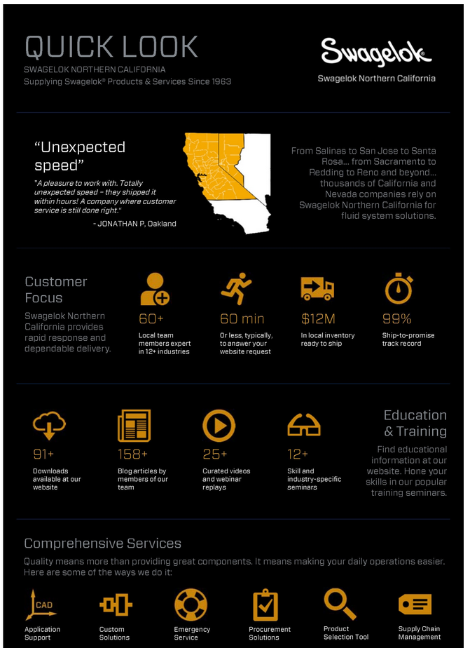 Swagelok Northern California Infographic