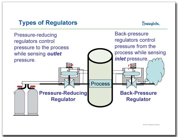 Swagelok Replay: Watch Our Webinar On Back Pressure Regulators.jpg