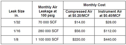 Cost of leakage resized 600