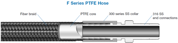 Another Burst from the Past Video Features Swagelok PTFE Hose