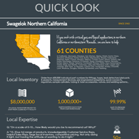 Infographic: 25 facts about Swagelok Northern California