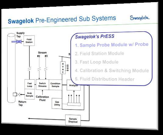 Swagelok  Pre-Engineered Subsystems Webinar