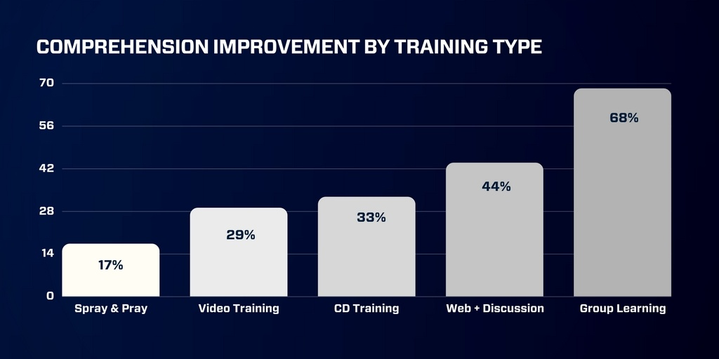 2018 SMM images - comprehension by training type
