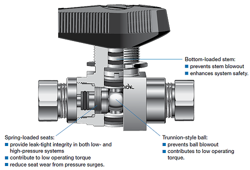 Ball-Valve-Trunnion