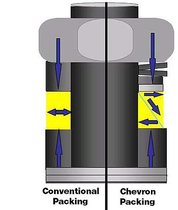 Convention-Chevron-Packing