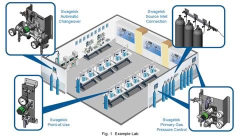 Gas Distribution System Design