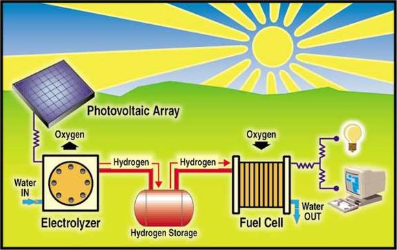 The Solar Hydrogen Cycle | Credit: Hydrogen House Project