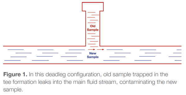 A deadleg configuration trapping old sample