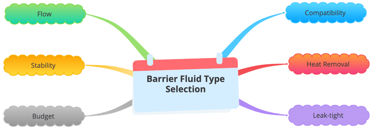 diagram of Considerations for Selecting Barrier Fluid Type