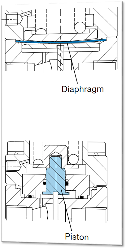 diaphragm-piston