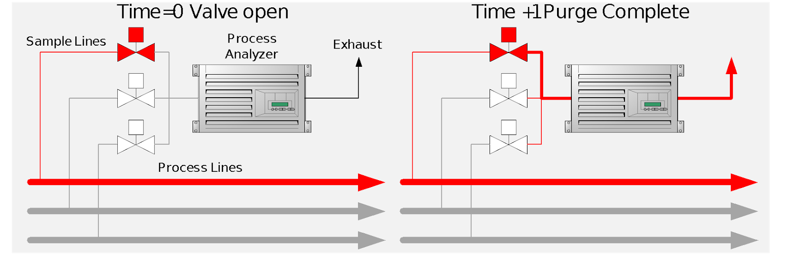 Delay in Sampling Systems