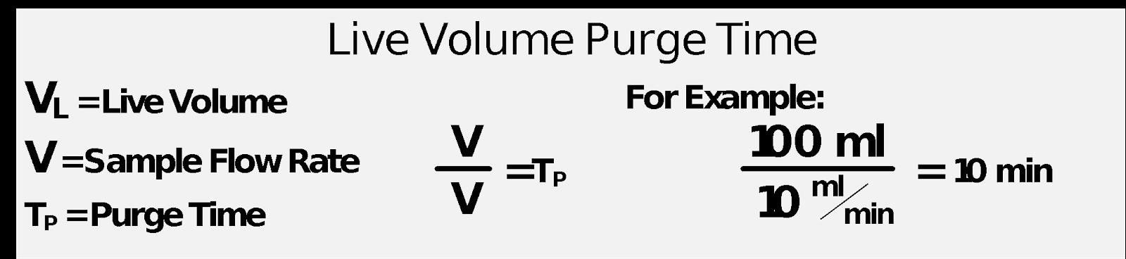 Live Volume Purge Time