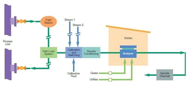 Sampling System Designed for Safety