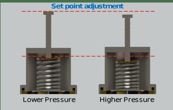 Set Point Adjustment