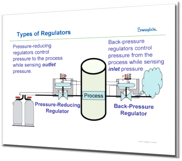 Back Pressure Regulators Made Simple - How they work and How to use them
