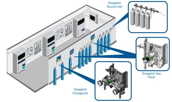 swagelok-gaspanel-designsystem