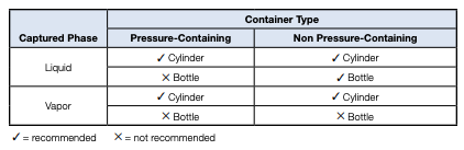 swagelok-norcal-container-chart