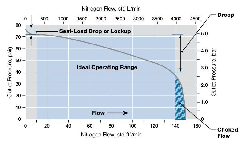 swagelok-norcal-flow-curve