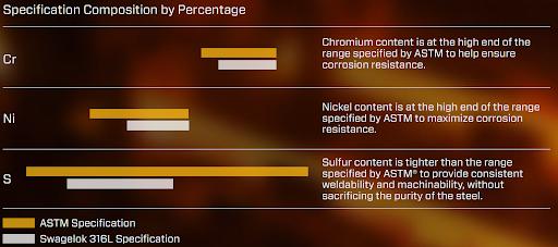 316L SS: ASTM vs. Swagelok