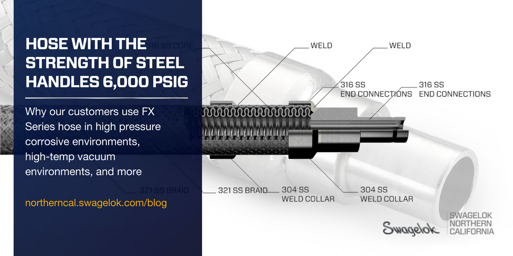 Hose With the Strength of Steel Handles 6,000 psig(Video, Cutaway)