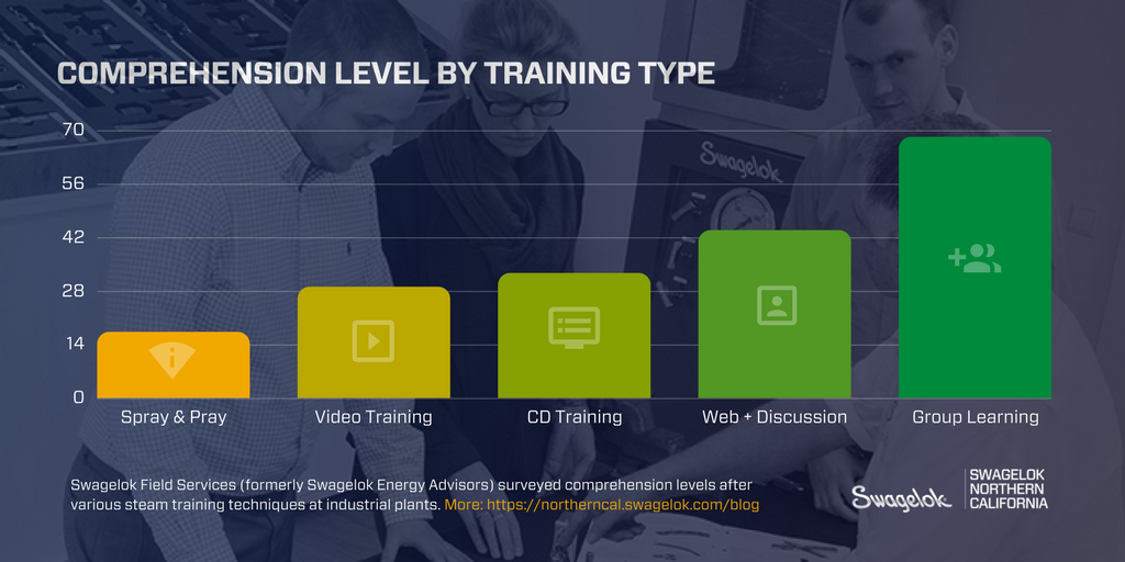 Comprehension Improvement by Training Type [Chart]